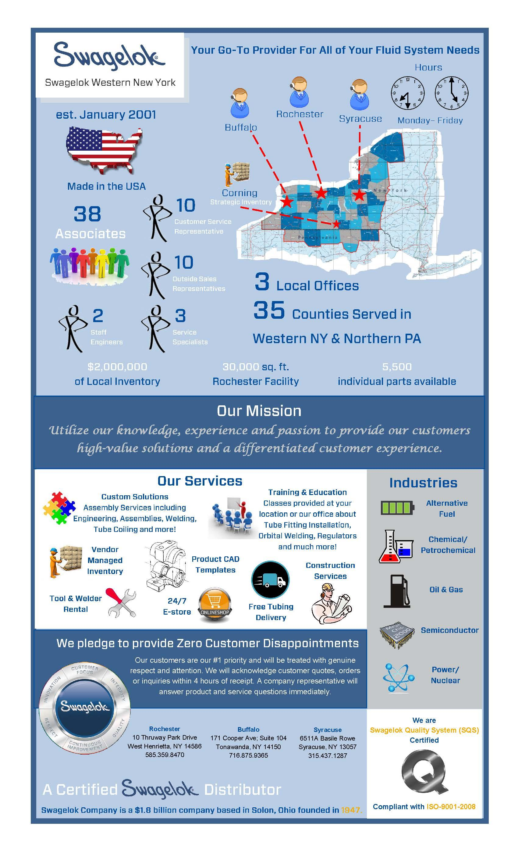 Swagelok Western NY Infographic